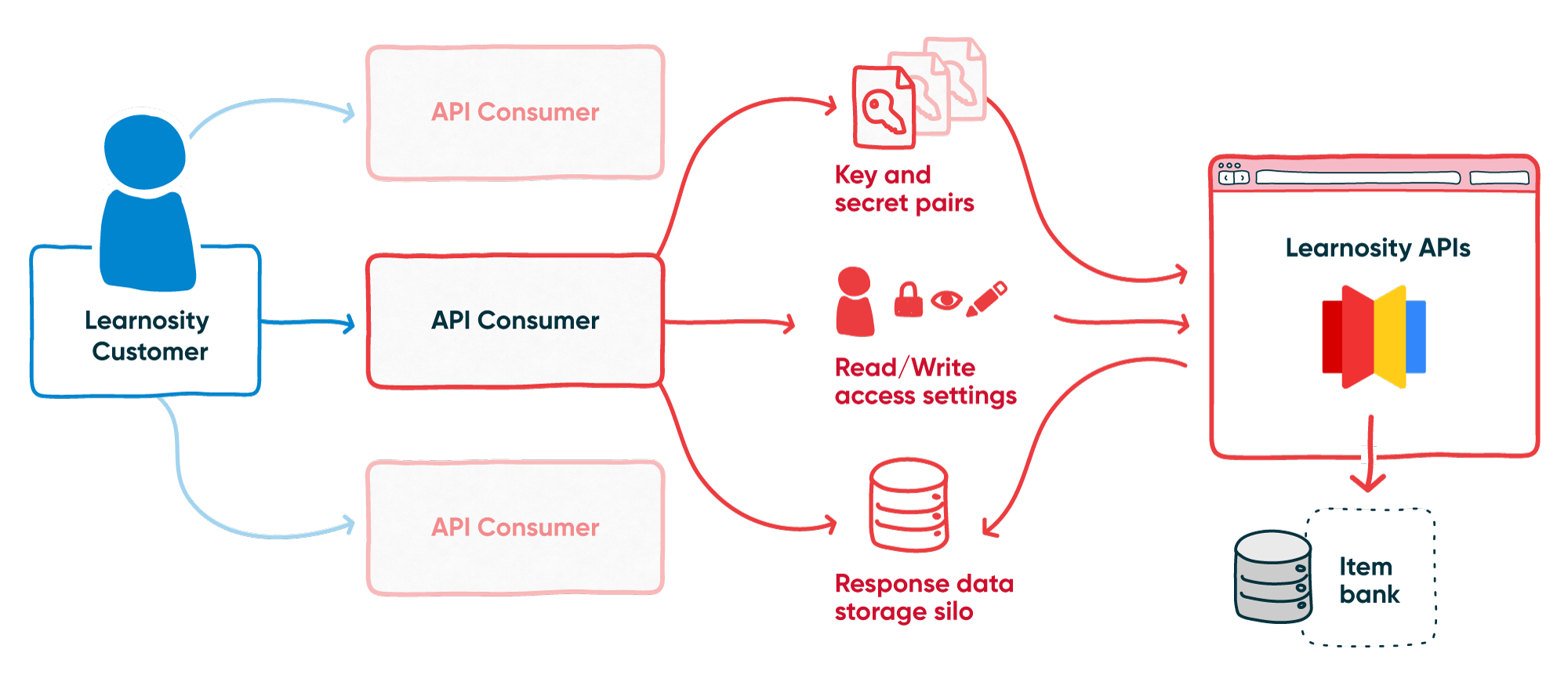 DES-1041_API-Consumers-and-Conceptual-Overview-Diagrams.png